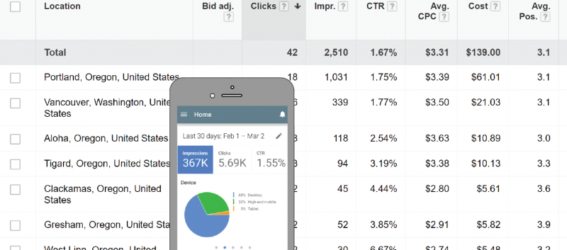 AdWords Location Submenu
